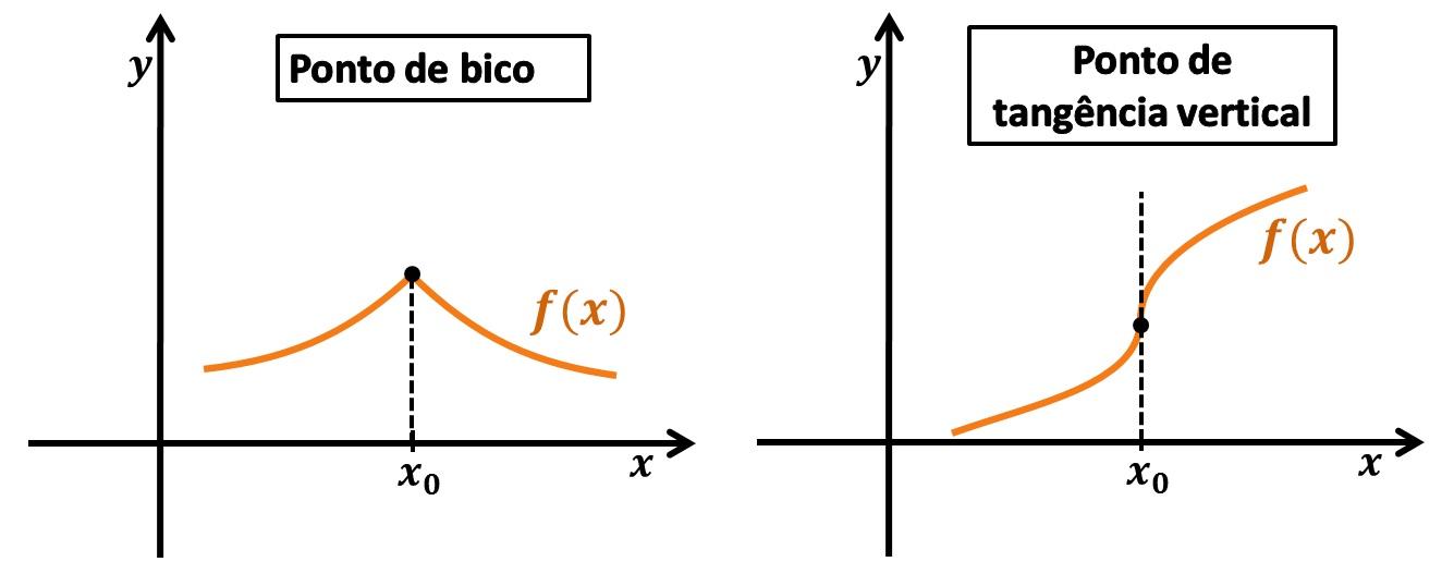 Diferenciabilidade de uma função: inderivável