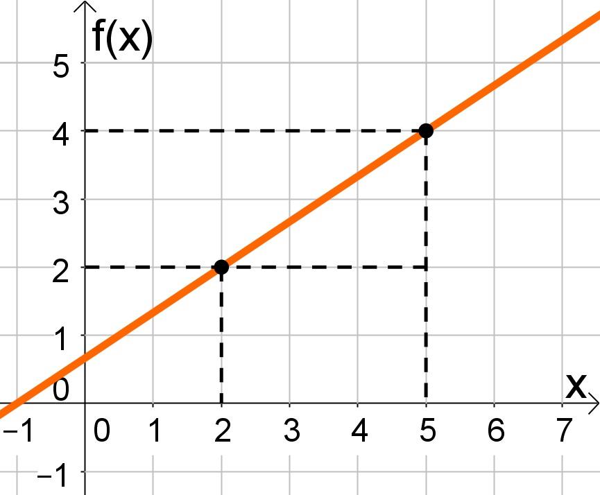 Resultado de imagem para equações do 1º grau gráfico