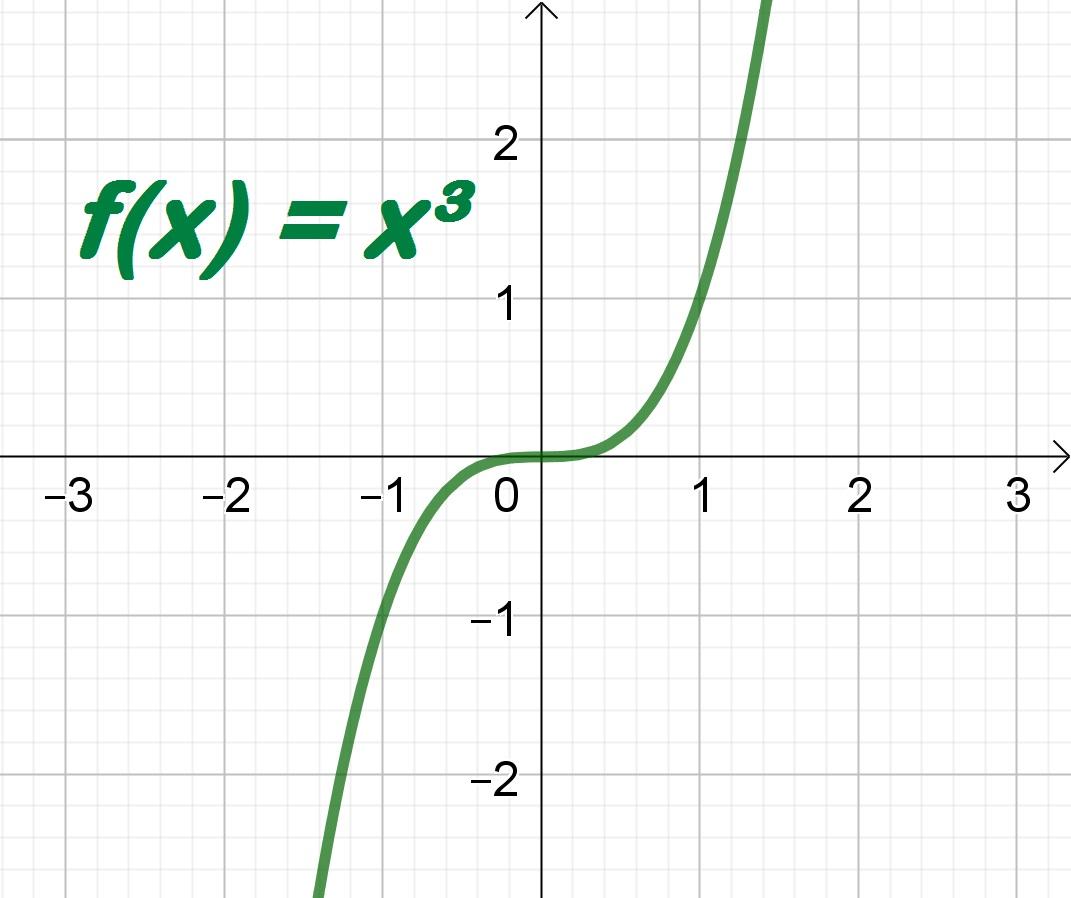 Concavidade de uma função