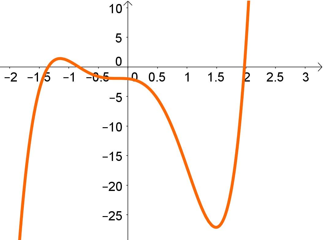 Gráfico de Funções Polinomiais: 5 ordem