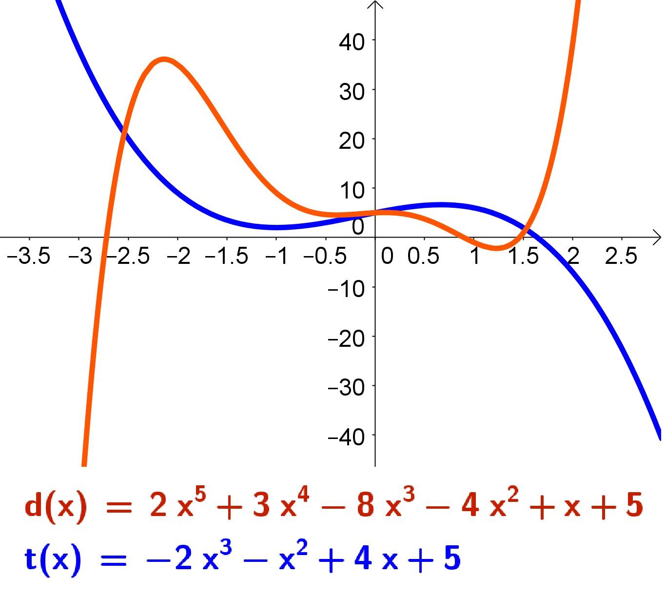 Gráfico de Funções Polinomiais de ordem Ímpar