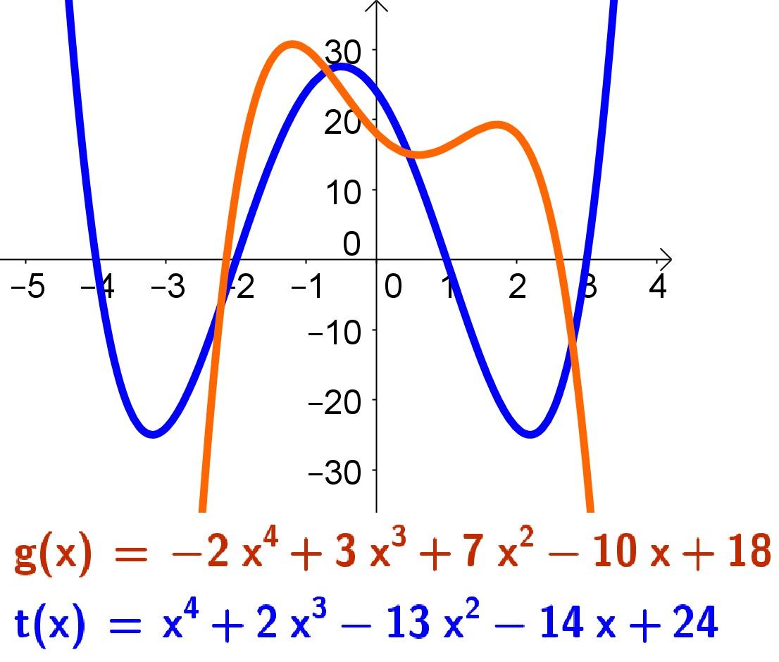 Gráfico de Funções Polinomiais de ordem par